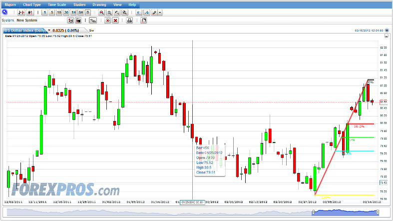 Forexpros usd inr live chart