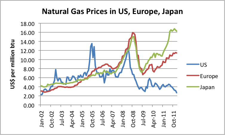 Current Price Of Natural Gas Liquids
