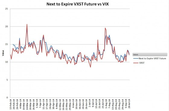 Cboe binary options on the cboe volatility index