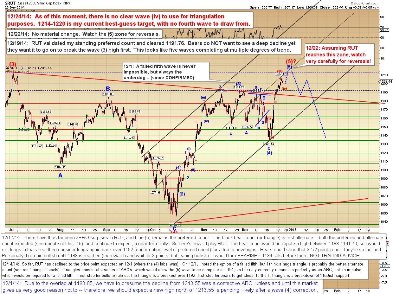 R trading signals