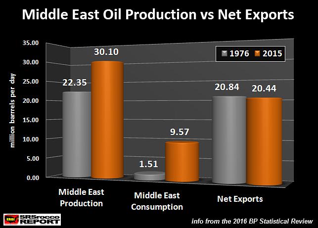 Middle east oil news новости сплетни forex