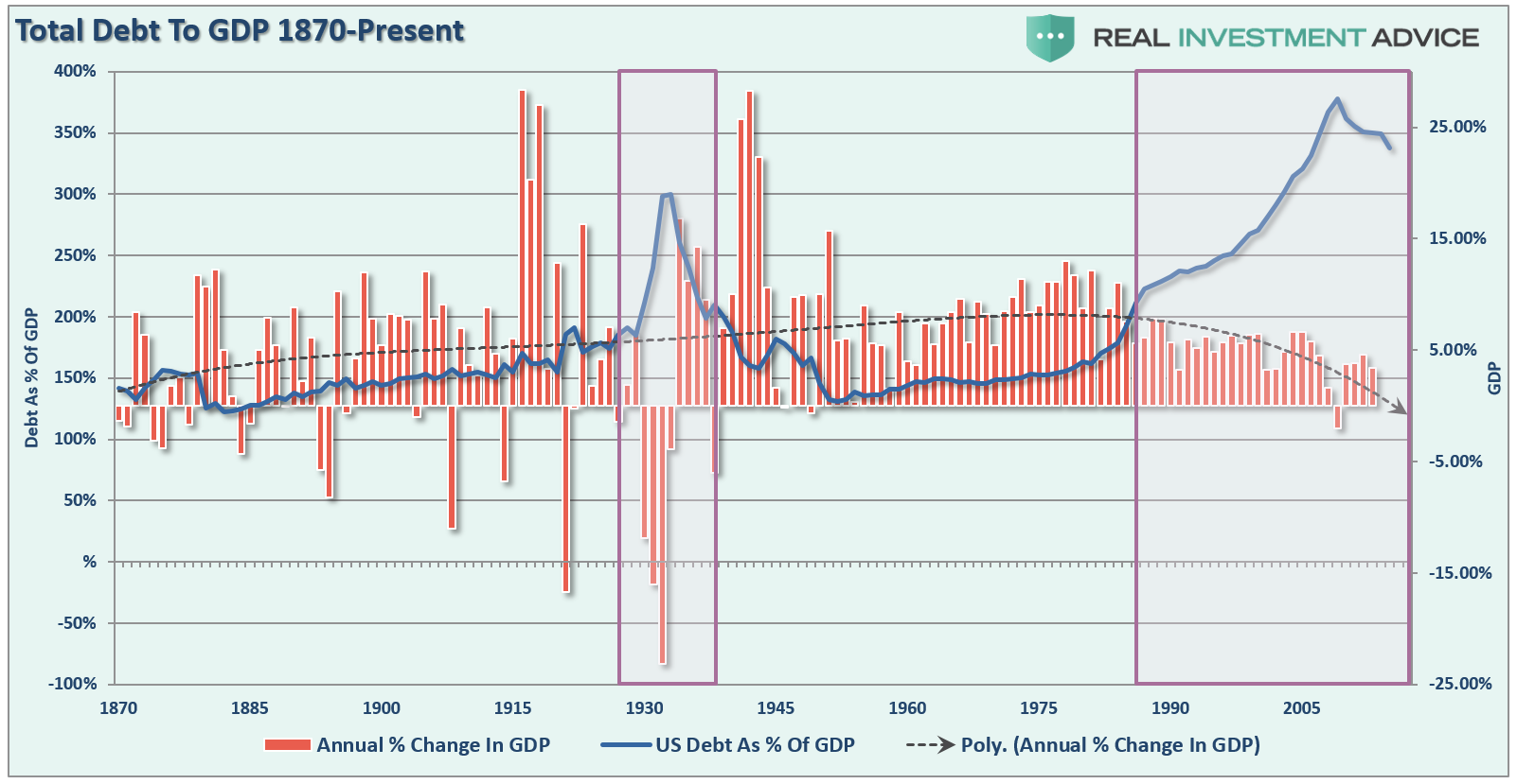 Economic Growth And Debt