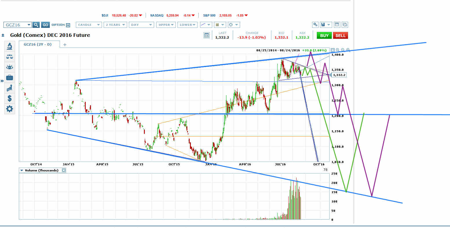 Gold Could Fall Through 1200 To Blue Megaphone Bottom