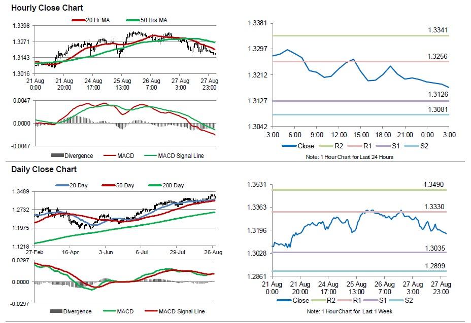 Asian forex market